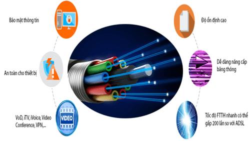 internet viettel cap quang