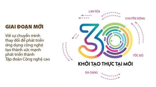 30 năm phát triển logo viettel