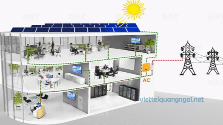 hệ thống điện năng lượng mặt trời viettel