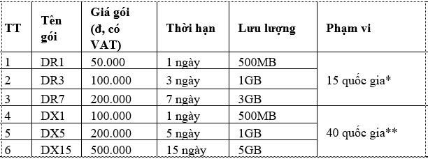 các gói cước data roaming viettel telecom